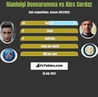 Gianluigi Donnarumma vs Alex Cordaz h2h player stats