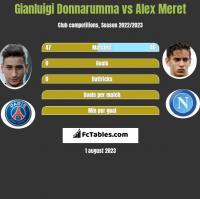 Gianluigi Donnarumma vs Alex Meret h2h player stats