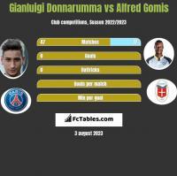 Gianluigi Donnarumma vs Alfred Gomis h2h player stats