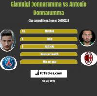Gianluigi Donnarumma vs Antonio Donnarumma h2h player stats