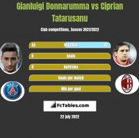 Gianluigi Donnarumma vs Ciprian Tatarusanu h2h player stats