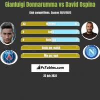 Gianluigi Donnarumma vs David Ospina h2h player stats