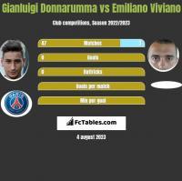 Gianluigi Donnarumma vs Emiliano Viviano h2h player stats