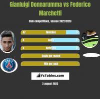 Gianluigi Donnarumma vs Federico Marchetti h2h player stats