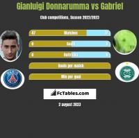 Gianluigi Donnarumma vs Gabriel h2h player stats