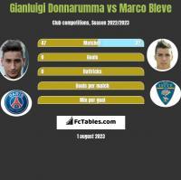 Gianluigi Donnarumma vs Marco Bleve h2h player stats