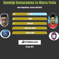 Gianluigi Donnarumma vs Marco Festa h2h player stats