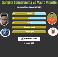 Gianluigi Donnarumma vs Mauro Vigorito h2h player stats