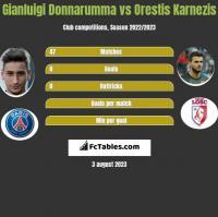 Gianluigi Donnarumma vs Orestis Karnezis h2h player stats