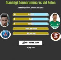Gianluigi Donnarumma vs Vid Belec h2h player stats