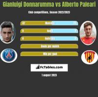 Gianluigi Donnarumma vs Alberto Paleari h2h player stats