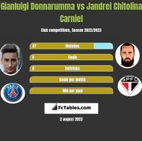 Gianluigi Donnarumma vs Jandrei Chitolina Carniel h2h player stats