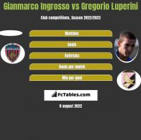 Gianmarco Ingrosso vs Gregorio Luperini h2h player stats