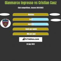 Gianmarco Ingrosso vs Cristian Cauz h2h player stats