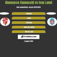 Gianmarco Vannucchi vs Ivan Lanni h2h player stats