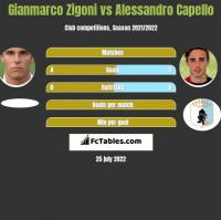 Gianmarco Zigoni vs Alessandro Capello h2h player stats
