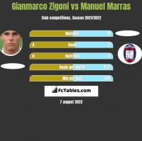 Gianmarco Zigoni vs Manuel Marras h2h player stats