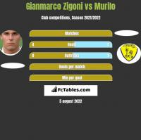Gianmarco Zigoni vs Murilo h2h player stats