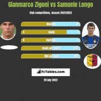 Gianmarco Zigoni vs Samuele Longo h2h player stats