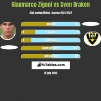 Gianmarco Zigoni vs Sven Braken h2h player stats