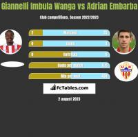 Giannelli Imbula Wanga vs Adrian Embarba h2h player stats