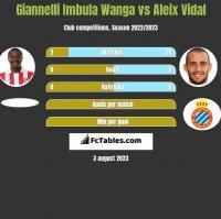 Giannelli Imbula Wanga vs Aleix Vidal h2h player stats