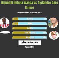 Giannelli Imbula Wanga vs Alejandro Daro Gomez h2h player stats