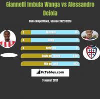 Giannelli Imbula Wanga vs Alessandro Deiola h2h player stats