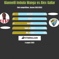 Giannelli Imbula Wanga vs Alex Gallar h2h player stats