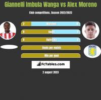 Giannelli Imbula Wanga vs Alex Moreno h2h player stats