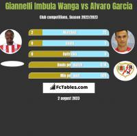 Giannelli Imbula Wanga vs Alvaro Garcia h2h player stats