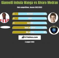 Giannelli Imbula Wanga vs Alvaro Medran h2h player stats