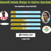 Giannelli Imbula Wanga vs Andres Guardado h2h player stats