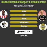 Giannelli Imbula Wanga vs Antonin Barak h2h player stats