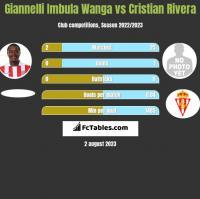 Giannelli Imbula Wanga vs Cristian Rivera h2h player stats