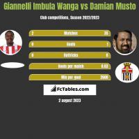 Giannelli Imbula Wanga vs Damian Musto h2h player stats