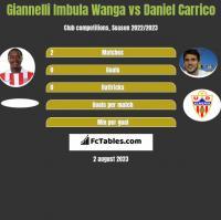 Giannelli Imbula Wanga vs Daniel Carrico h2h player stats