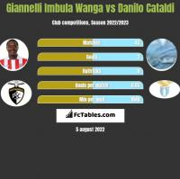 Giannelli Imbula Wanga vs Danilo Cataldi h2h player stats