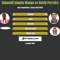 Giannelli Imbula Wanga vs David Ferreiro h2h player stats