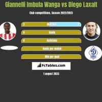 Giannelli Imbula Wanga vs Diego Laxalt h2h player stats