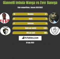 Giannelli Imbula Wanga vs Ever Banega h2h player stats