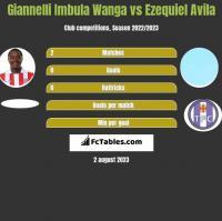 Giannelli Imbula Wanga vs Ezequiel Avila h2h player stats