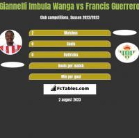 Giannelli Imbula Wanga vs Francis Guerrero h2h player stats