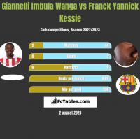 Giannelli Imbula Wanga vs Franck Yannick Kessie h2h player stats