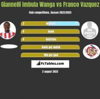 Giannelli Imbula Wanga vs Franco Vazquez h2h player stats