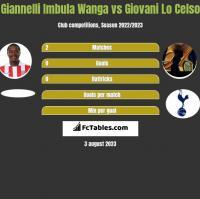 Giannelli Imbula Wanga vs Giovani Lo Celso h2h player stats