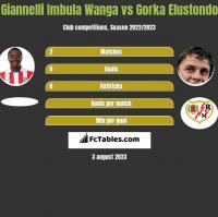 Giannelli Imbula Wanga vs Gorka Elustondo h2h player stats