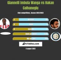 Giannelli Imbula Wanga vs Hakan Calhanoglu h2h player stats