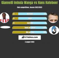 Giannelli Imbula Wanga vs Hans Hateboer h2h player stats