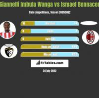 Giannelli Imbula Wanga vs Ismael Bennacer h2h player stats